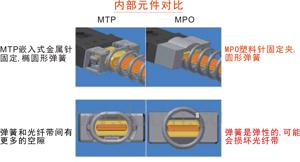MPO与MTP光纤连接标准的区别,MPO跳线